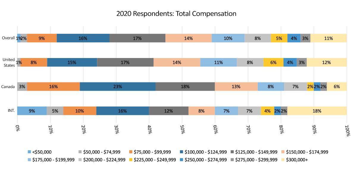 total compensation graph