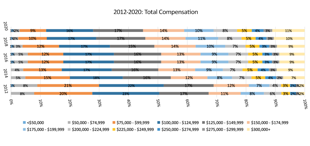 2012 to 2020 Total Compensation chart